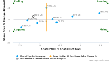 International Bancshares Corp. breached its 50 day moving average in a Bearish Manner : IBOC-US : November 9, 2017