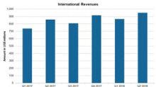 Allergan's International Business Segment in Q2 2018