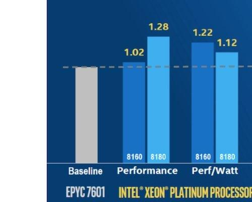 Advanced Micro Devices, Inc 's (AMD) Epyc CPU Has a New