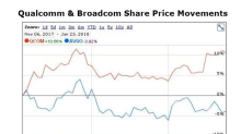 Examining Qualcomm's Stock Behavior on Key Dates