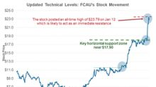 Exploring FCAU's Updated Technicals before Its 4Q17 Results