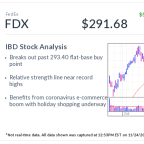 FedEx Stock, IBD Stock Of The Day, Breaks Out Ahead Of Holiday Surge