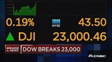 Dow Jones hits 23,000 level for the first time