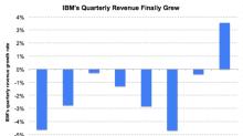 How IBM's Revenue Finally Rose after 22 Quarters