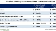 Rite Aid Reports In-Line Fiscal Q2 2019 Earnings, Shakes Up Board