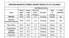 Non-Manufacturing Sector Grew for 98th Consecutive Month
