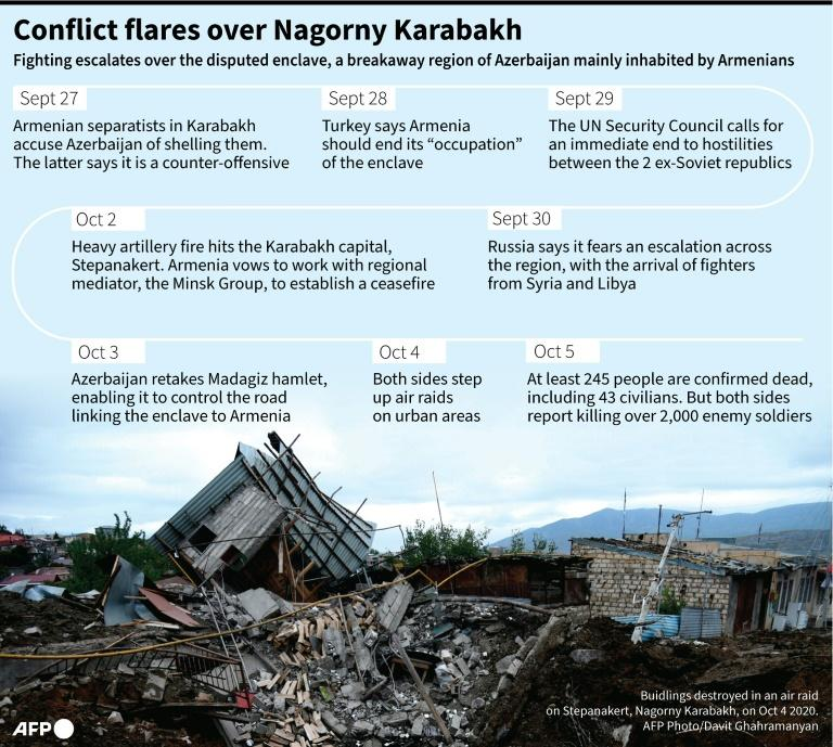 A chronology of the renewed conflict over Nagorno-Karabakh