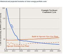 Natural Gas Could Be Replaced Within 15 Years