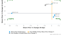 Ashmore Group Plc: Strong price momentum but will it sustain?