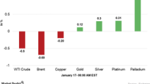 Commodities Are Mixed in the Early Hours on January 17