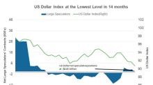 Why the US Dollar Is Losing Its Appeal