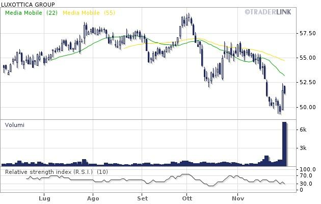Luxottica (Borsa Italiana: LUX)