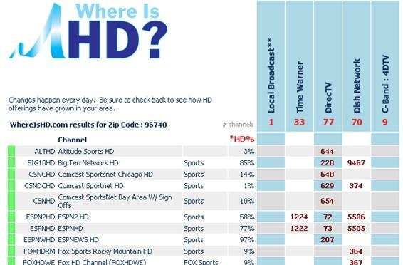 Where Is HD? adds colored genres, printable listings
