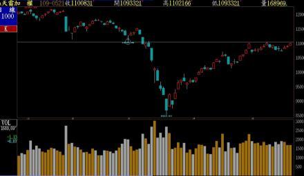 台股大漲百點 站上11000點 挑戰半年線壓力