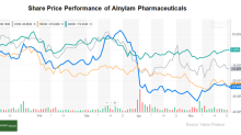 Do Alnylam Pharmaceuticals' Cash Flows Look Healthy?