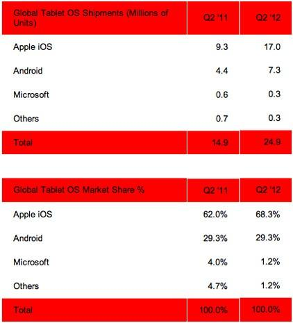 Strategy Analytics: iPad keeps riding high in Q2 tablet market share, Android doesn't budge
