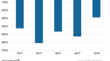 A Look at Netflix's Cash Flow Position after Its 1Q18 Results