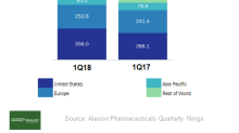 Insight into Alexion Pharmaceuticals' Solid Product Performance
