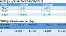Oil Prices Recover After Manic Monday