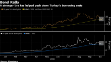 Charts Align for Turkey Assets as Markets Approach Turning Point