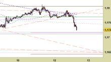 EUR/USD, nuovi riferimenti fino a domattina
