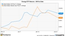 These 2 Energy ETFs Are Soaring -- and They Have the Wind at Their Back