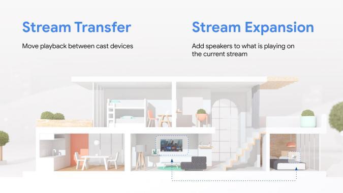 Google Android TV Stream Transfer and Stream Expansion. Google graphic explaining new Stream Transfer and Stream Expansion tools. Part of Google I/O 2021.