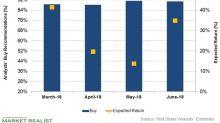 Halliburton Has the Most 'Buy' Ratings