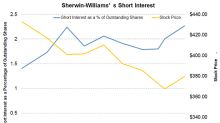 Sherwin-Williams: Are Bears Gaining the Upper Hand?