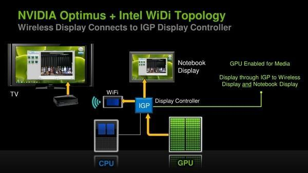 NVIDIA says Optimus 'works perfectly' with Intel Wireless Display