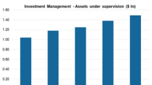 Goldman Sachs: Its Expanding Investment Management Division