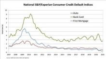 S&P/Experian Consumer Credit Default Indices Show Higher Composite Rate In January 2021