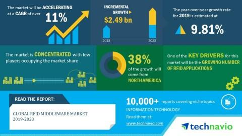 Global RFID Middleware Market 2019-2023 | 11% CAGR Projection Over the Next Five Years | Technavio