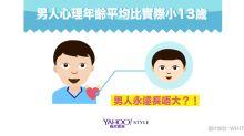 有數計:男人長唔大!心理年齡比實際年輕13歲!