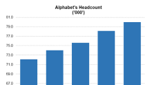 Why Alphabet Continues to Hire for Its Cloud Business