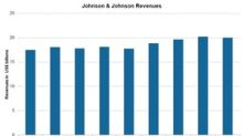 Johnson & Johnson's Revenues Continued to Rise in 1Q18
