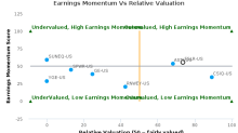 First Solar, Inc. breached its 50 day moving average in a Bearish Manner : FSLR-US : October 10, 2017