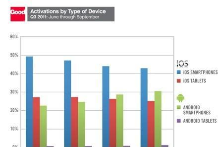 Q3 enterprise adoption: iPhone slips, Android gains, iPad owns the tablet space