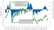 Futures Spread: Analyzing the Sentiments for Oil Prices