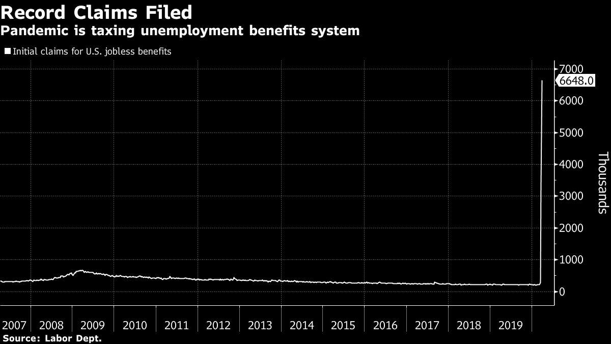 New York Unemployment Fund Nears Insolvency as Claims Skyrocket