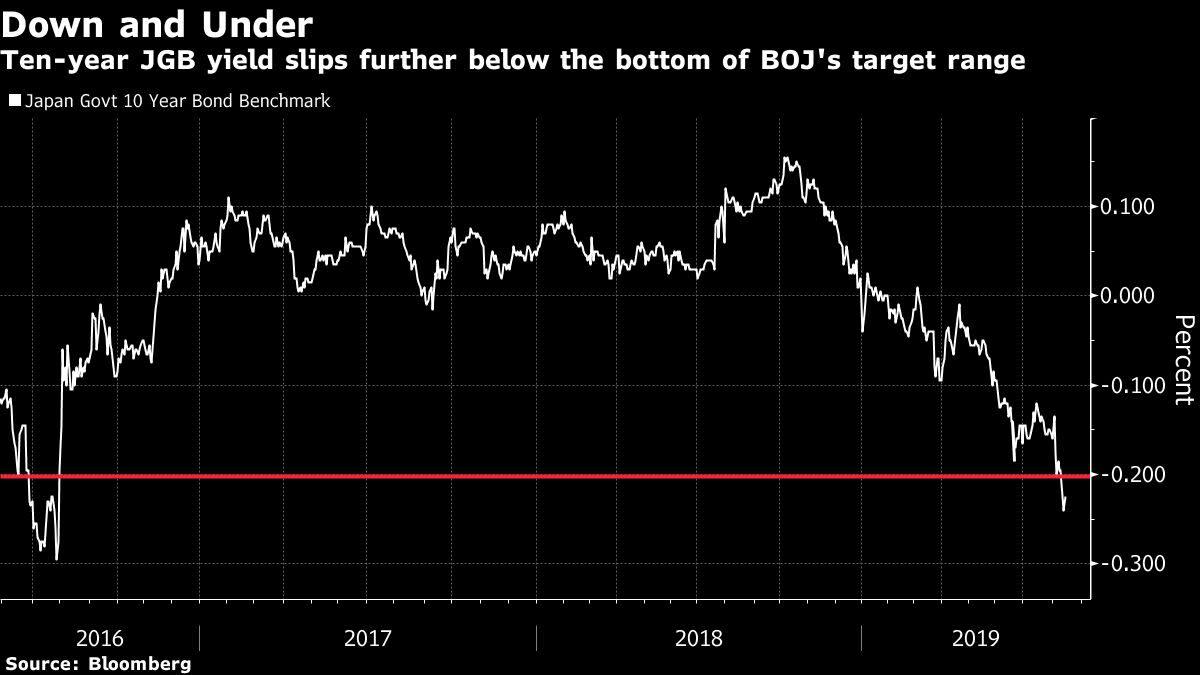 Japan Yields Slide to Three-Year Low, Shrug BOJ's Control Bid