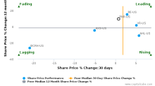 RenaissanceRe Holdings Ltd. breached its 50 day moving average in a Bearish Manner : RNR-US : November 2, 2017