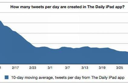 Social sharing on The Daily dropping fast