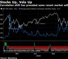 Rally Killer Resurfaces as Stocks and Volatility Gain in Tandem