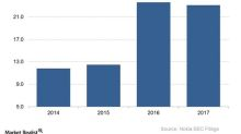 Why Solidium Invested in Nokia