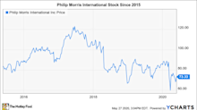 Is Philip Morris Stock a Buy?