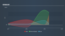 What Does Indus Holdings, Inc.'s (CNSX:INDS) Balance Sheet Tell Us About It?