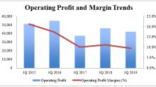 Singapore Post – Improved Profitability, But E-commerce Still A Drag