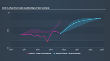 If You Had Bought Jacobs Engineering Group (NYSE:JEC) Shares Five Years Ago You'd Have Made 107%