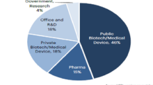 Chart in Focus: HCP's Life Science Portfolio